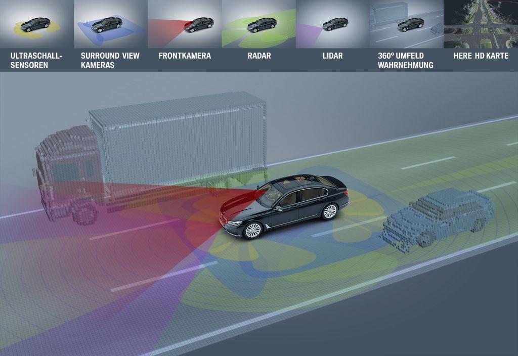 Die Level des autonomen Fahren