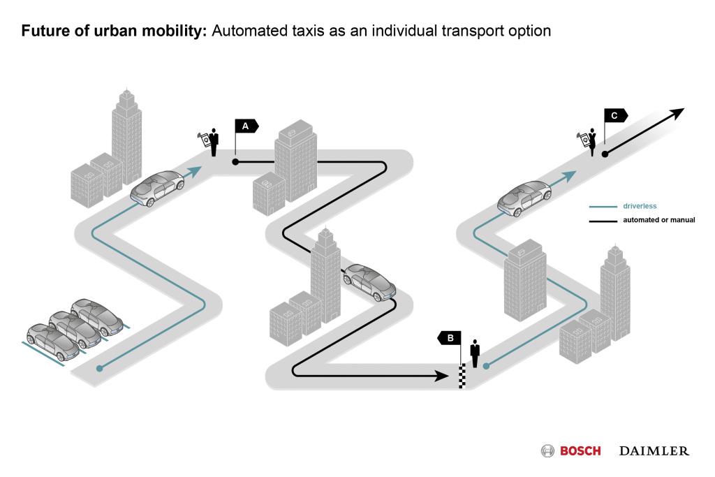 Autonome Taxis im öffentlichen Nahverkehr