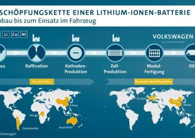 Volkswagen Konzern sichert Lithiumversorgung