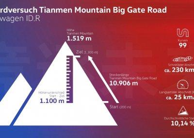 Gipfelsturm für die E-Mobilität: Volkswagen peilt Rekord am Tianmen an