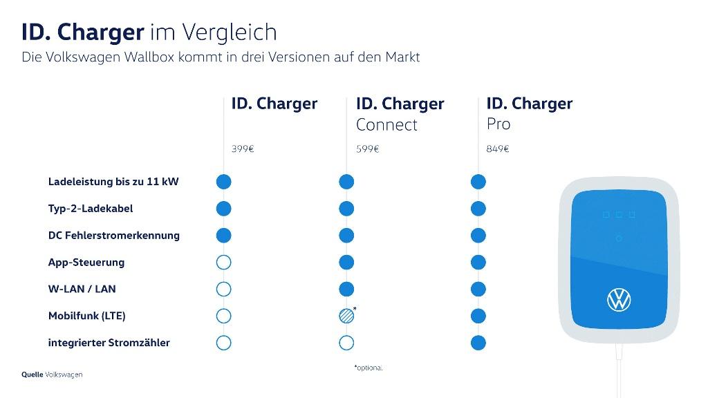 Volkswagen Wallbox ID. Charger Versionen
