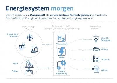 GetH2-Energiesystem-morgen