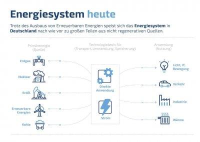 GetH2-Energiesystem_heute