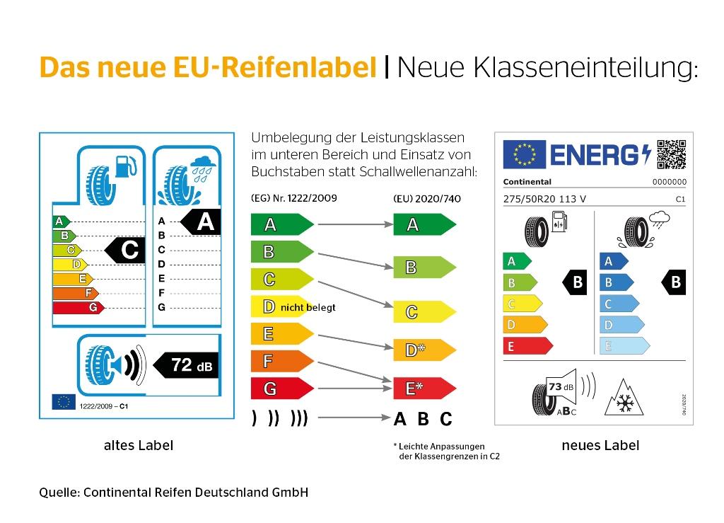 EU-Reifenlabel - Neue Klasseneinteilung