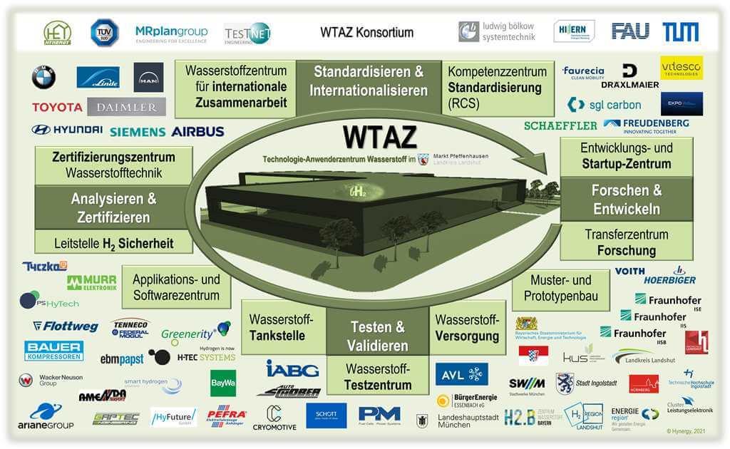 WTAZ Konzept und Konsortium