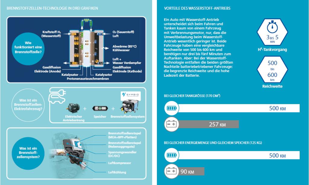 Brennstoffzellentechnologie